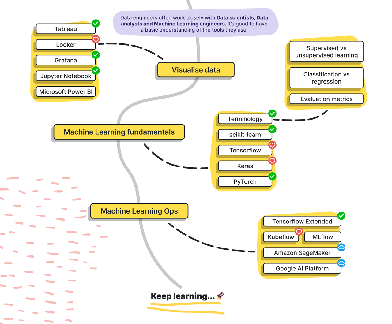 data-engineer-roadmap